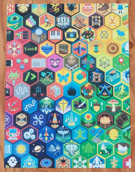DIY Skillmap Poster